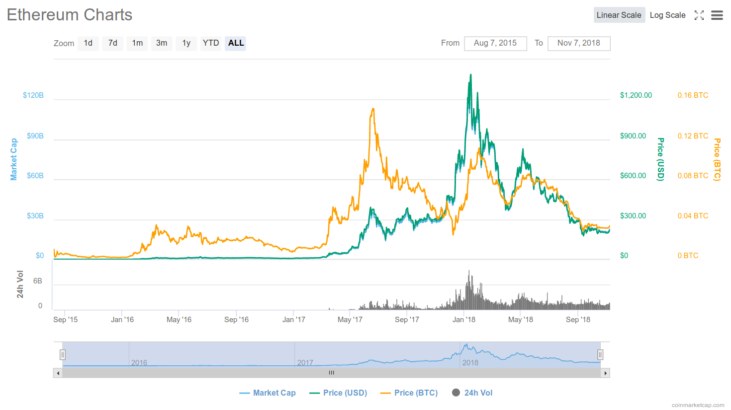 Screenshot_2018-11-07 Ethereum (ETH) price, charts, market cap, and other metrics CoinMarketCap